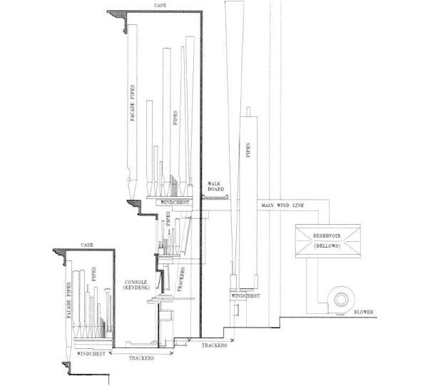Planning Space For Organs Associated Pipe Organ Builders Of America